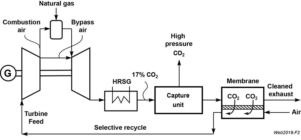 mtr's process for capturing co2 from a natural gas power plant uses  incoming combustion air as a sweep stream in a selective exhaust gas  recycle (s-egr)